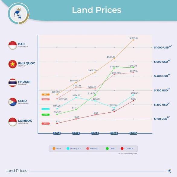 Bất động sản ven biển Việt Nam sở hữu tiềm năng khai thác lớn khi giá vẫn còn thấp hơn nhiều nơi trong khu vực